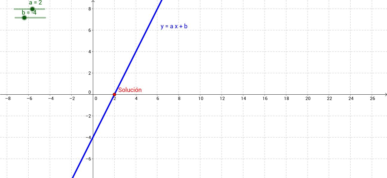 Resolución gráfica de ecuaciones de primer grado