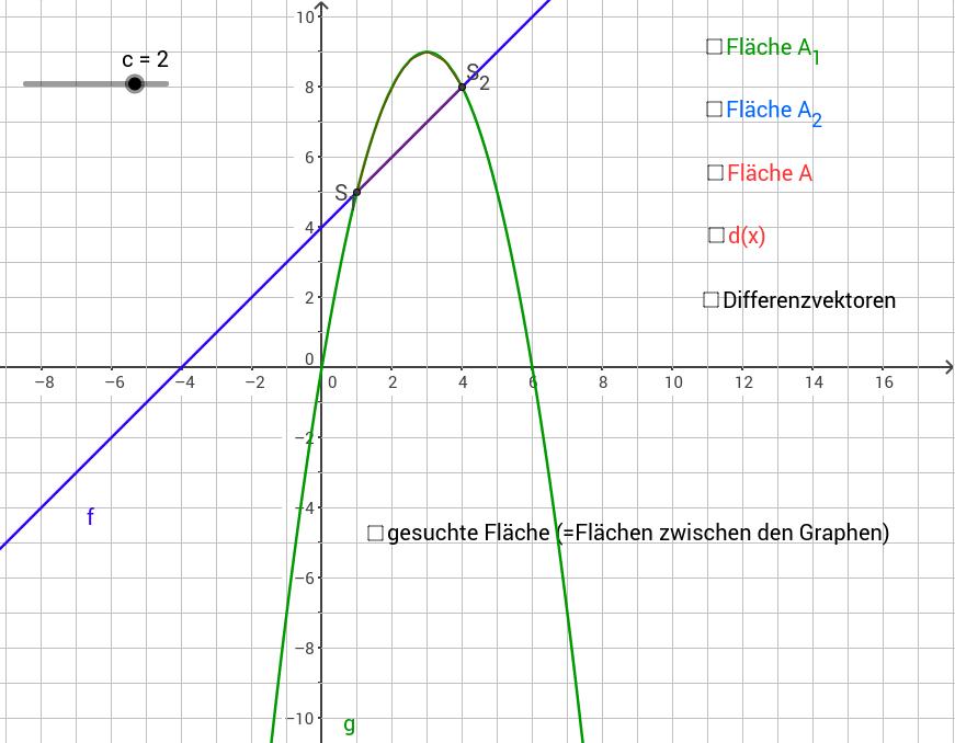 Fläche zwischen zwei Kurven