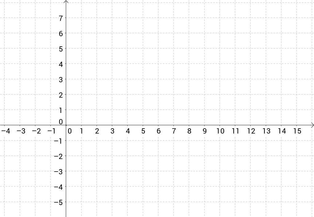 how to solve simultaneous equations graphically