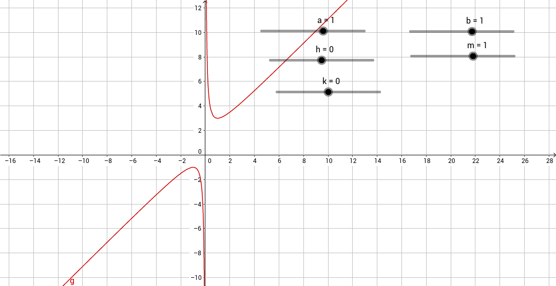 Hyperbola with oblique asymptotes GeoGebra – Hyperbola Worksheet