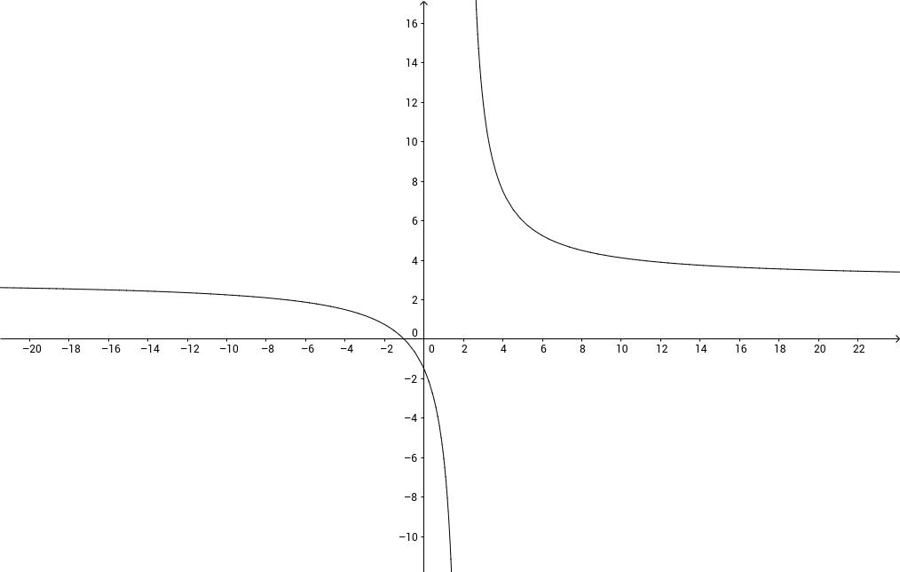 f(x)=3/x