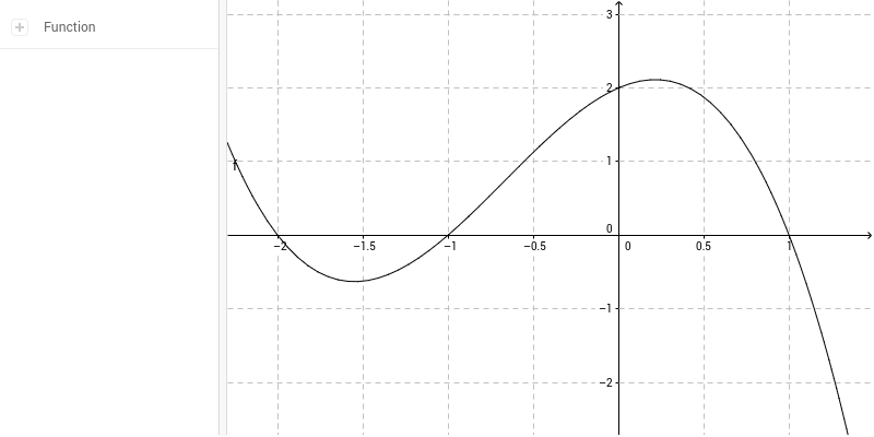 Ableitungsfunktion graphisch ermitteln