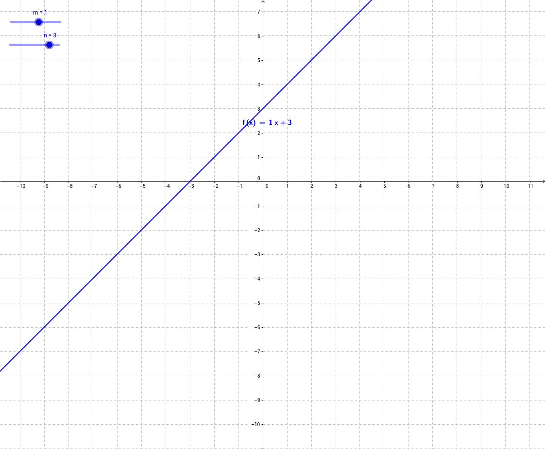 5 Estudio de la función lineal