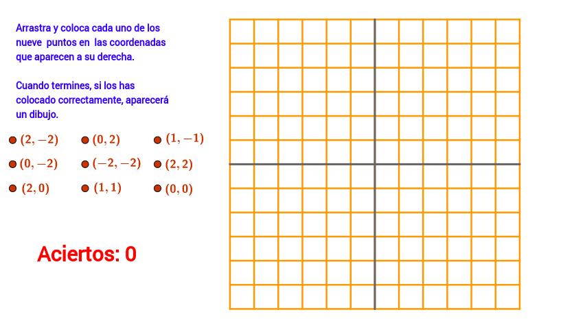 Coordenadas de un punto en el plano cartesiano.