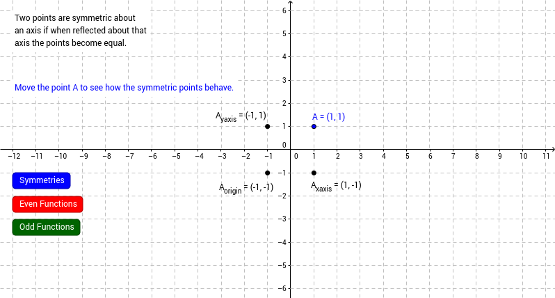 Stewart Precalculus Section 2.5 Even and Odd Functions
