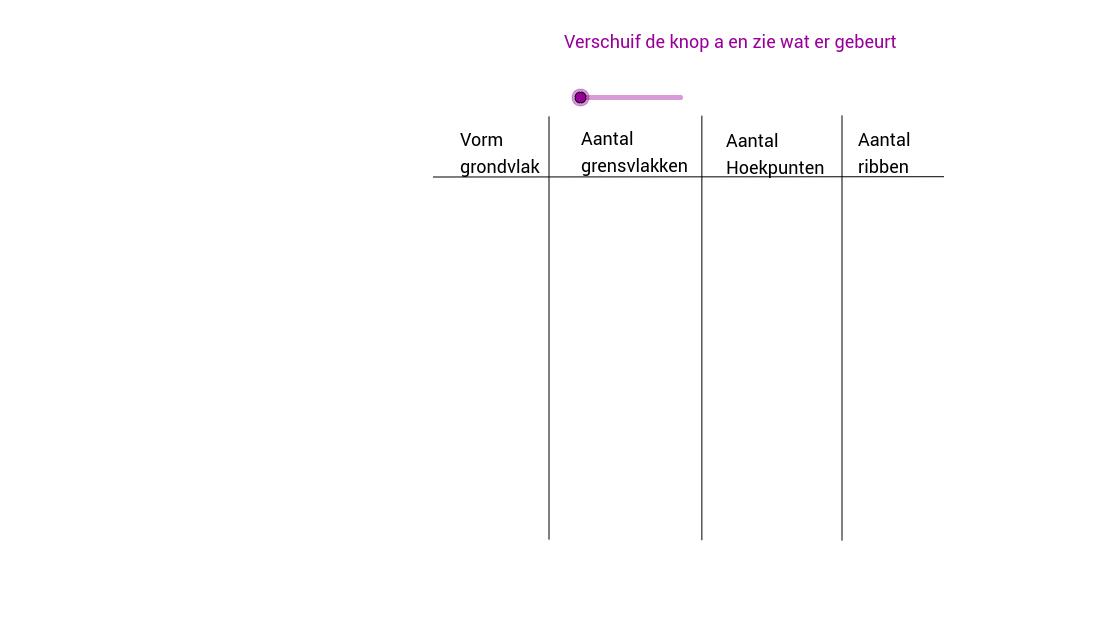 Prisma: aantal hoekpunten, grensvlakken en hoekpunten