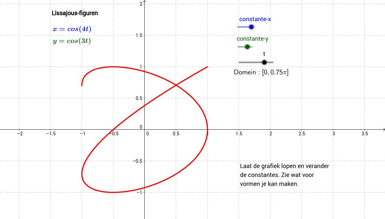 Lissajous-figuren met cosinus. Inzicht