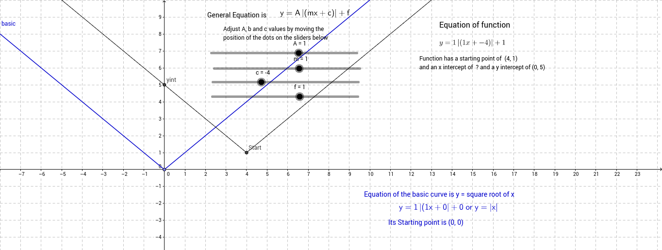 Absolute value graph (of a linear function)