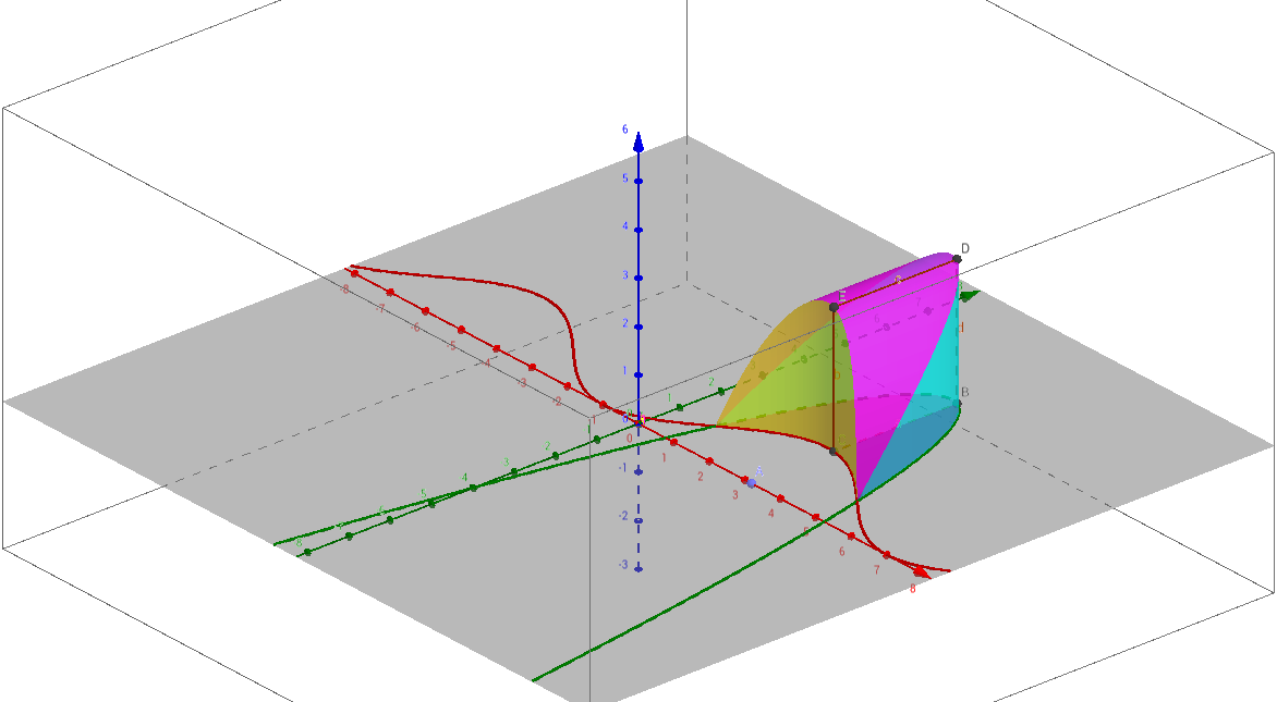 how to find the area between two functions on geogebra