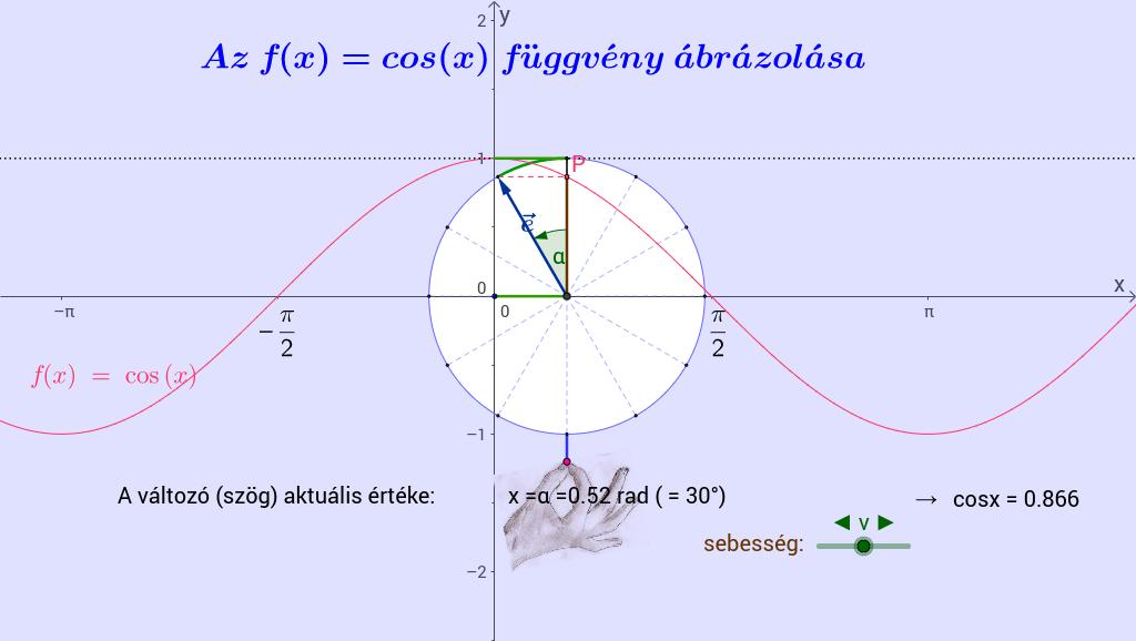 Az f(x)=cos(x) függvény
