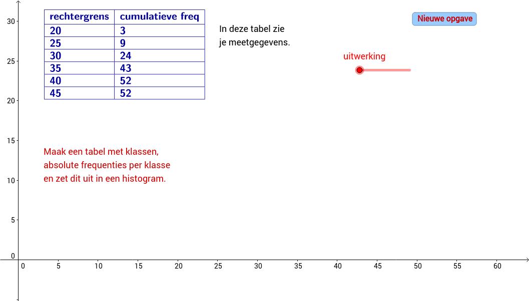 Cumulatieve frequentie en histogram. Zelf maken.