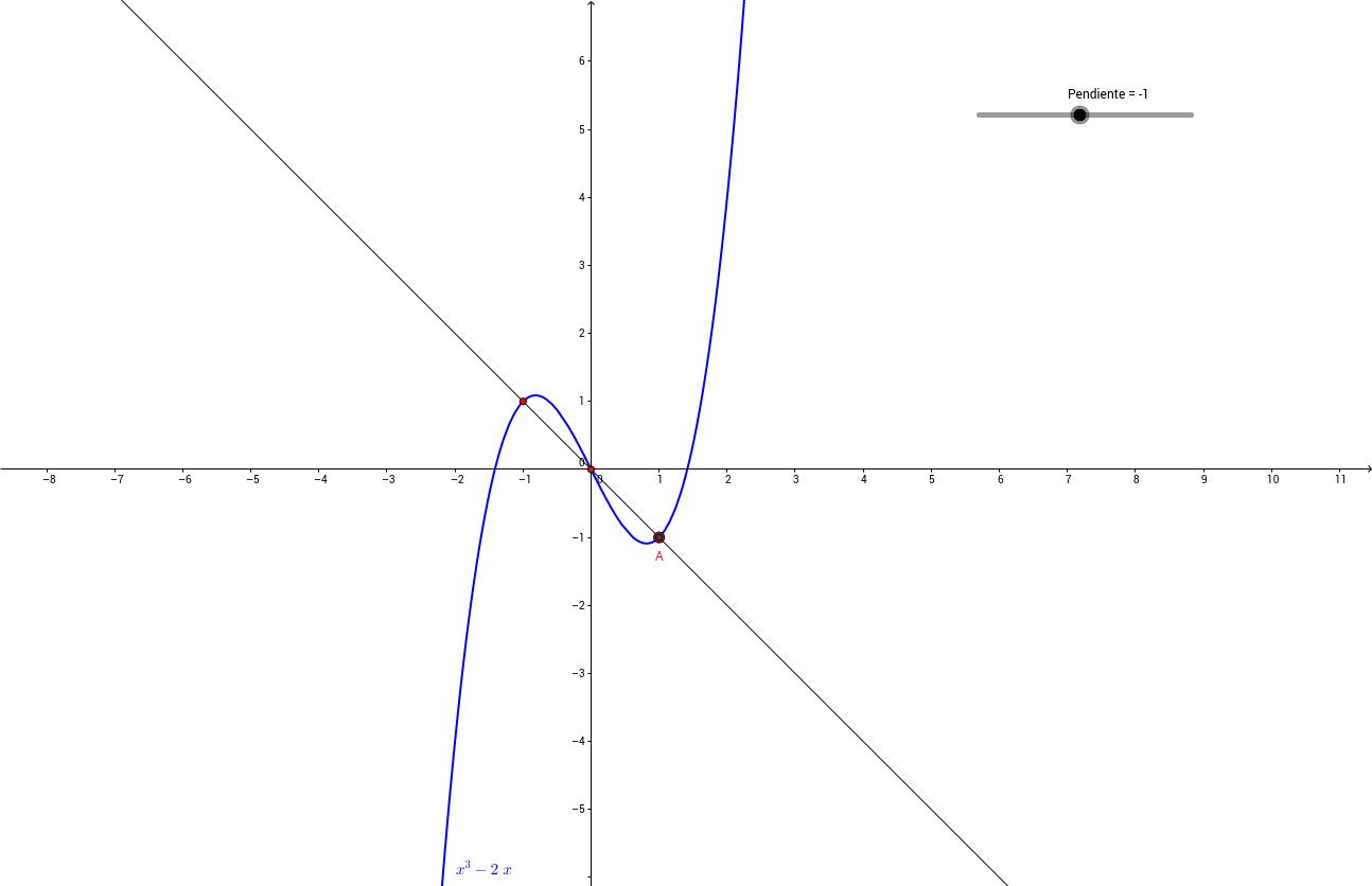 Concepto de recta tangente a una curva