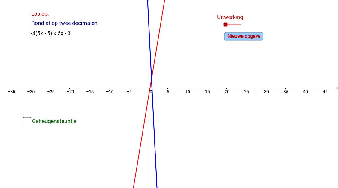 Lineaire ongelijkheid. Algebraisch en grafisch opgelost