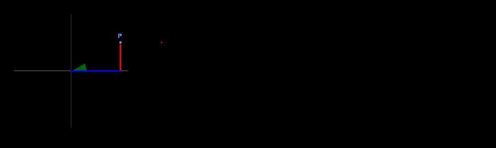 Sinusfunktion und Cosinusfunktion am Einheitskreis