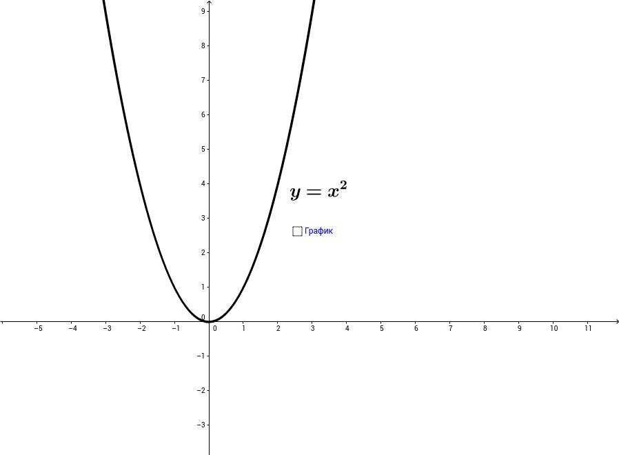y=ax^2 функцийн график