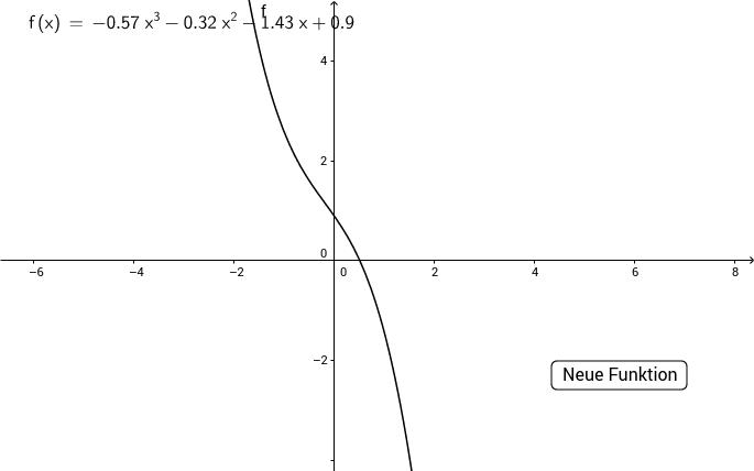 Zufällige Polynomfunktion