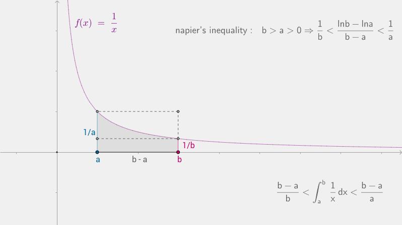 napier's inequality