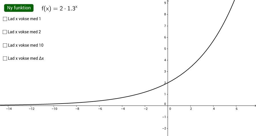 Eksponentiel vækst illustreret