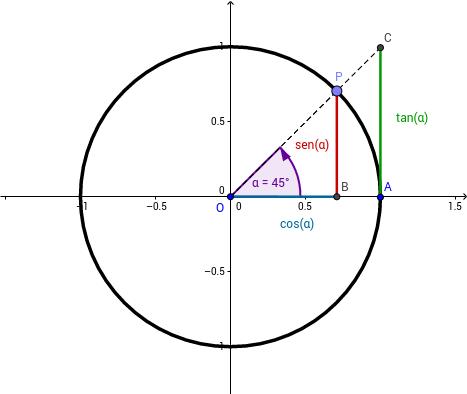 Circunferencia goniométrica