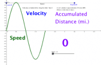 Velocity v Speed & Accumulated Distance at 55*sin(hours) MPH