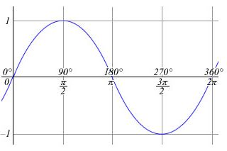 Graf funkce sinus