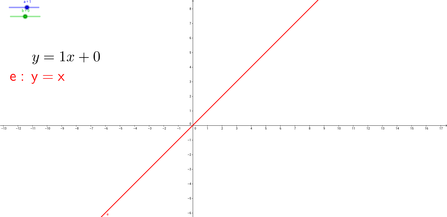 Investigate the gradient intercept form of a straight line