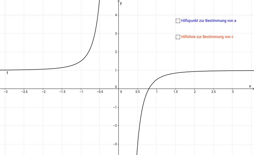 Unbekannter Kurvenverlauf