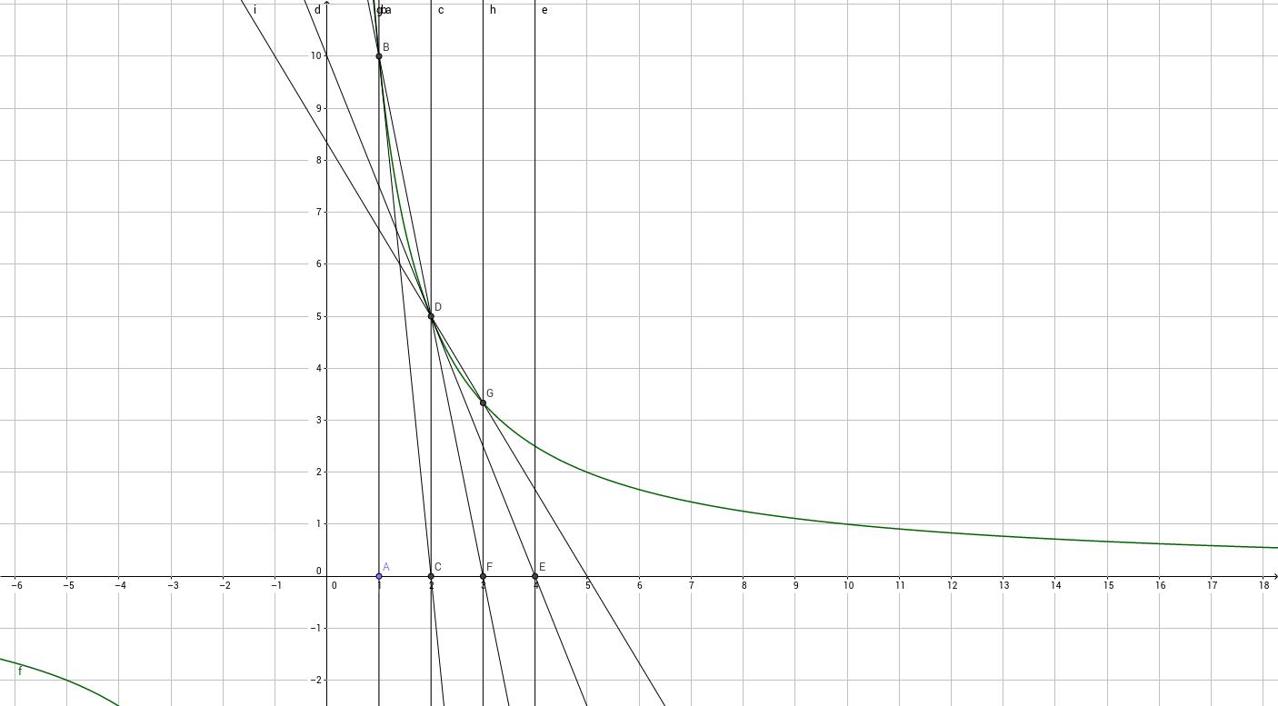 Гипербола и числа Фиббоначи