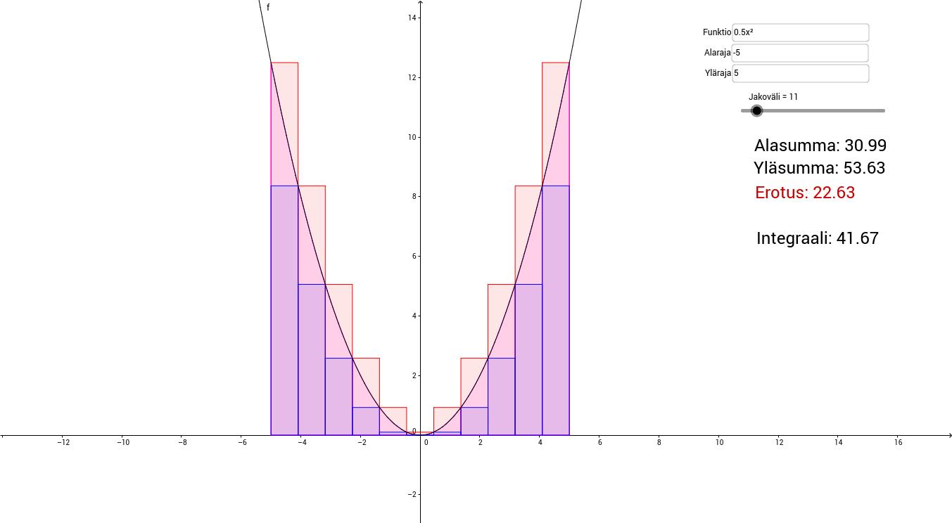 Funktion integraali ylä- ja alasumman erotuksena