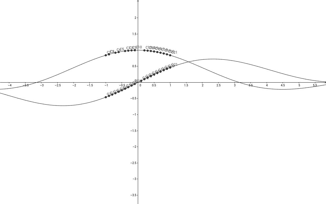 Limite de una funcion Trigonometrica
