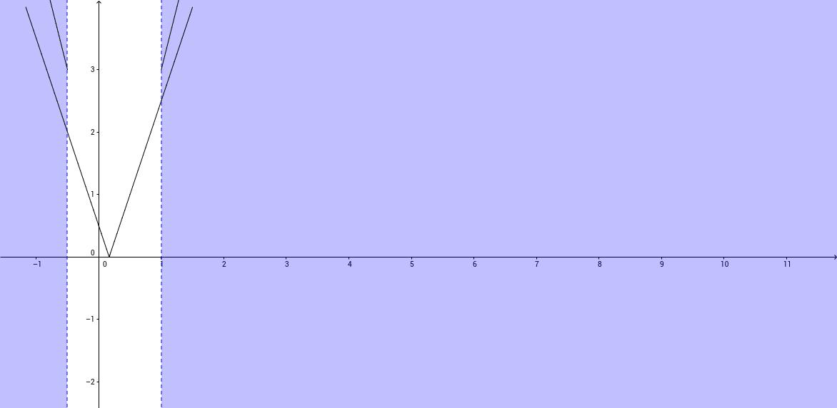 Grafica de funciones con valor absoluto