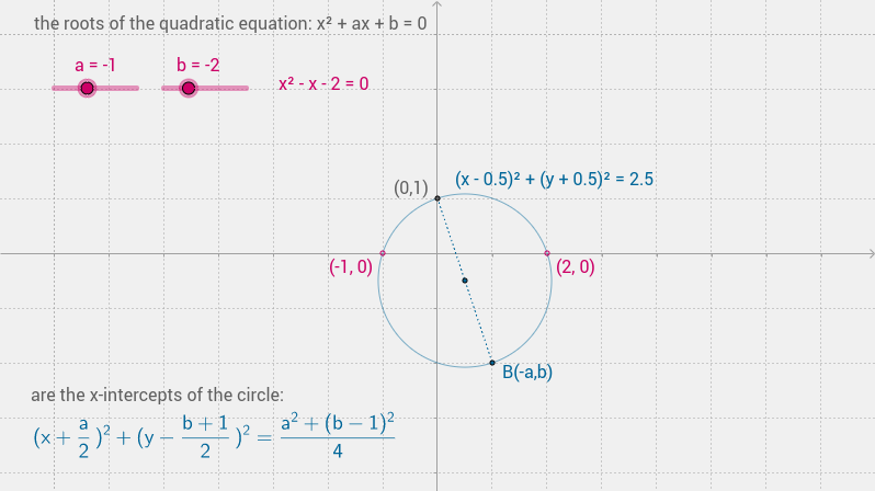 roots of the quadratic equation