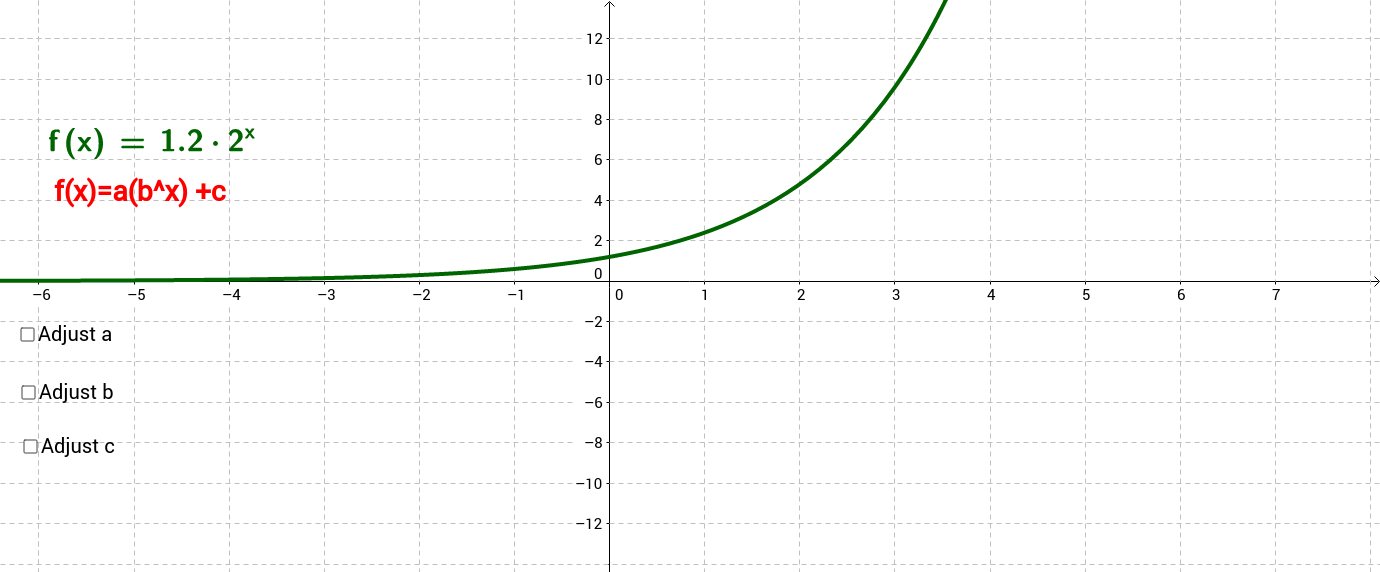 Shifting and Scaling Exponential functions
