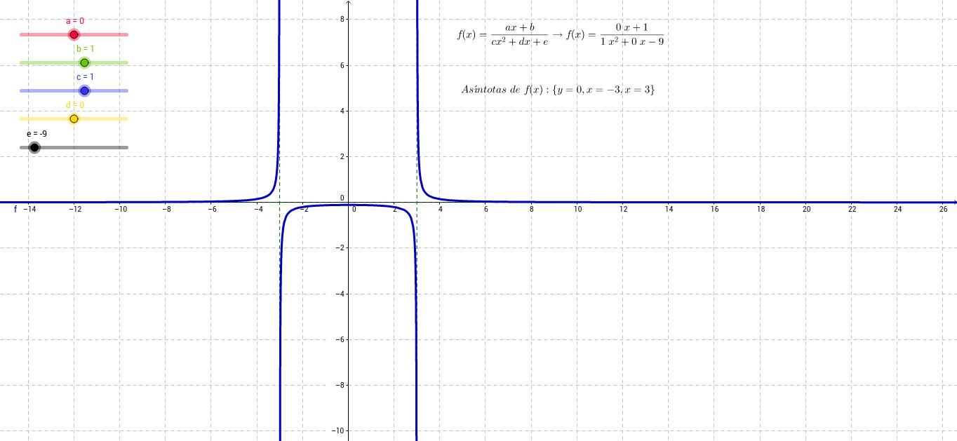 Función Racional (con denominador cuadrático)