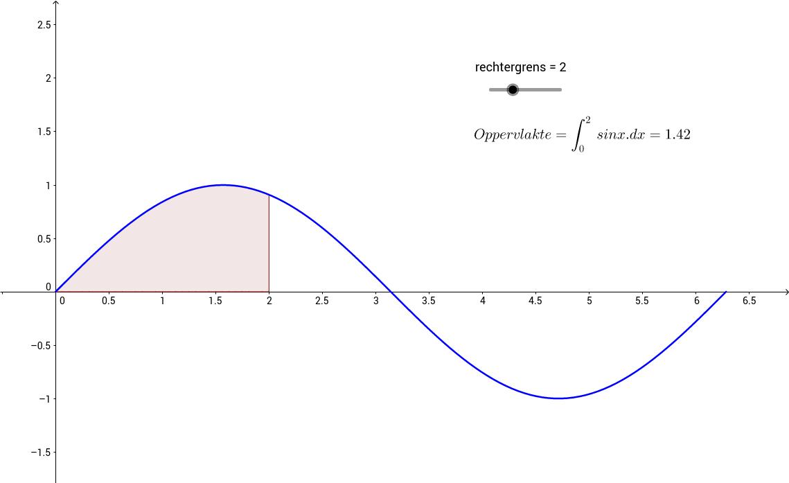 Oppervlakte onder g(x)=sin(x). Inzicht