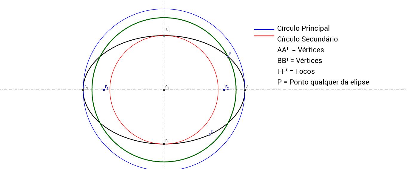 Circulo secundário e principal