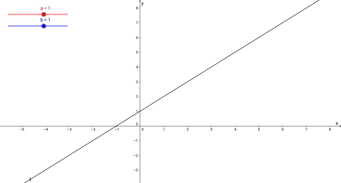 Glidere - lineære funksjoner