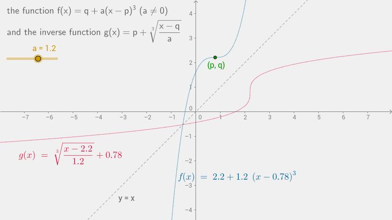 inverse of f(x)=q+a(x-p)^3