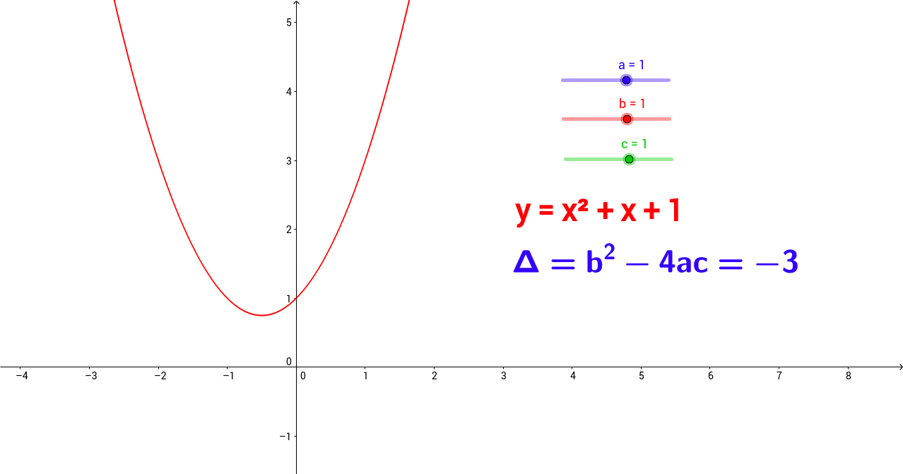 Fonction polynomiale du second degré et discriminant