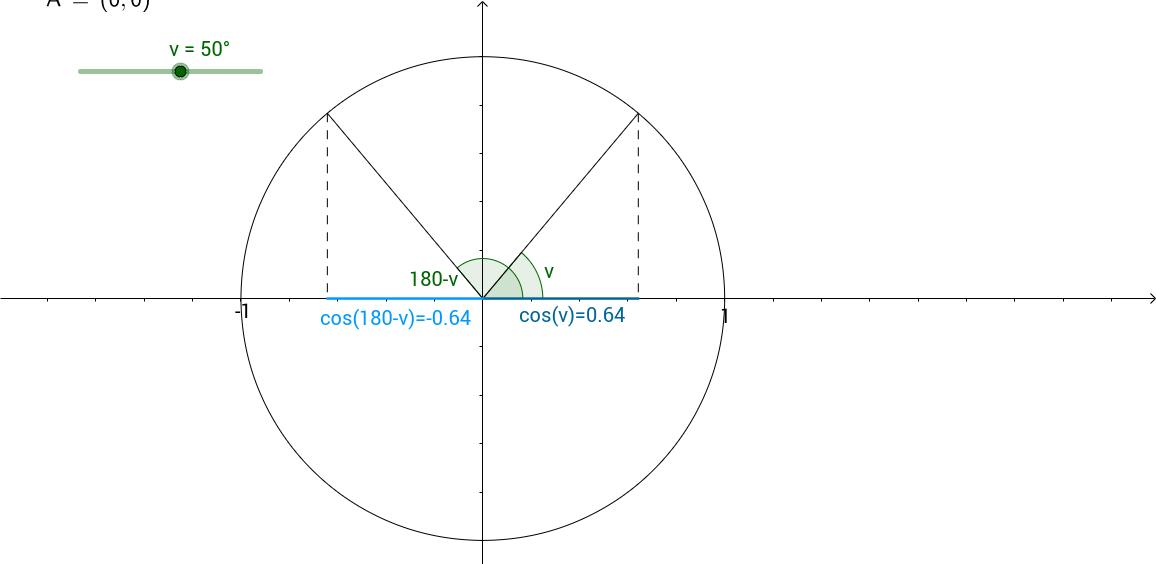 cos(v)=-cos(180-v)