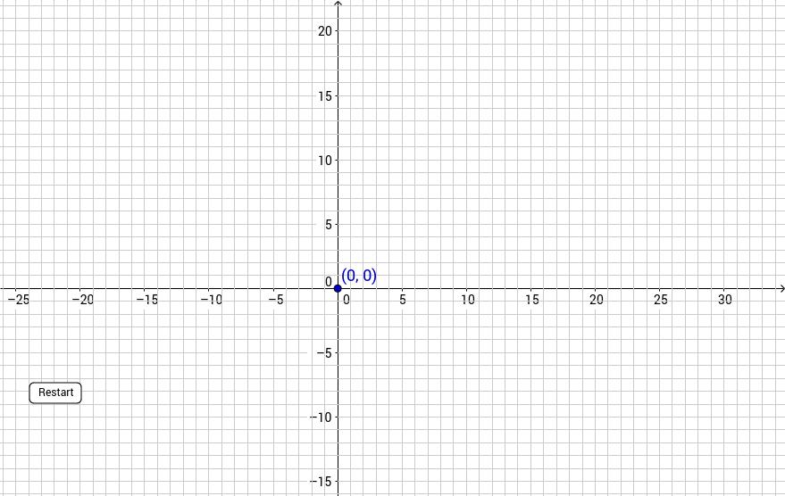 نقاط التقاطع مع محور x