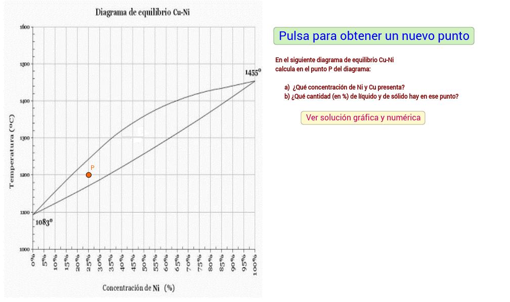 Diagrama de equilibrio Cu-Ni