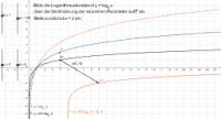 Abbildung einer Logarithmusfunktion