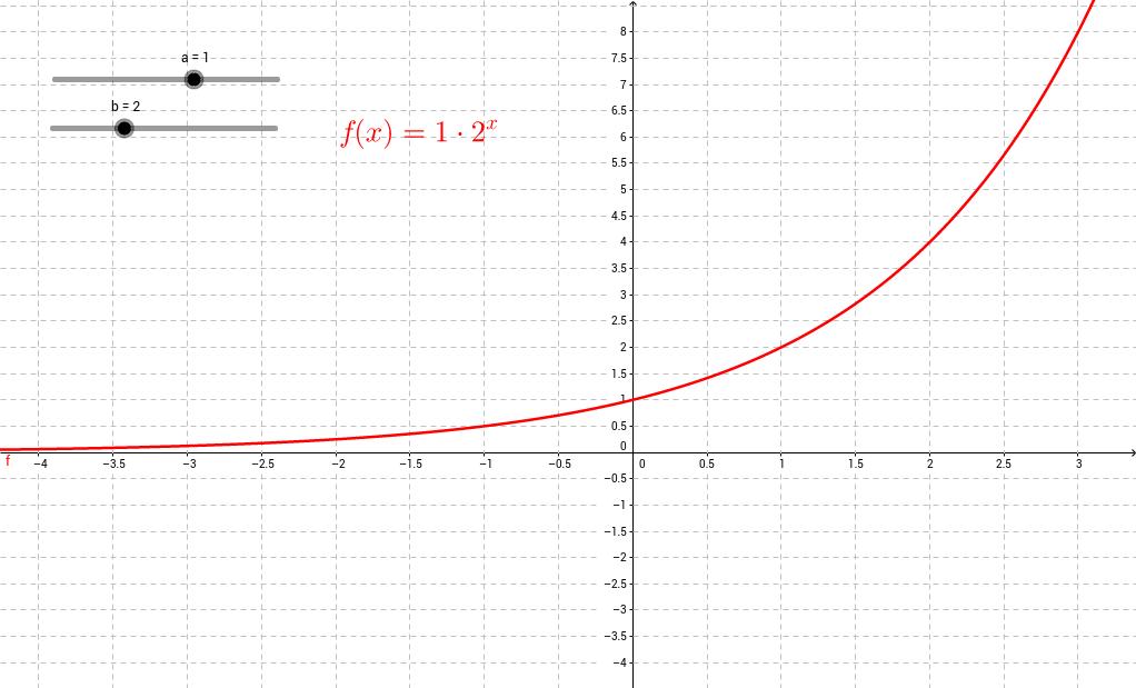 Exponentialfunktionen und ihre Graphen