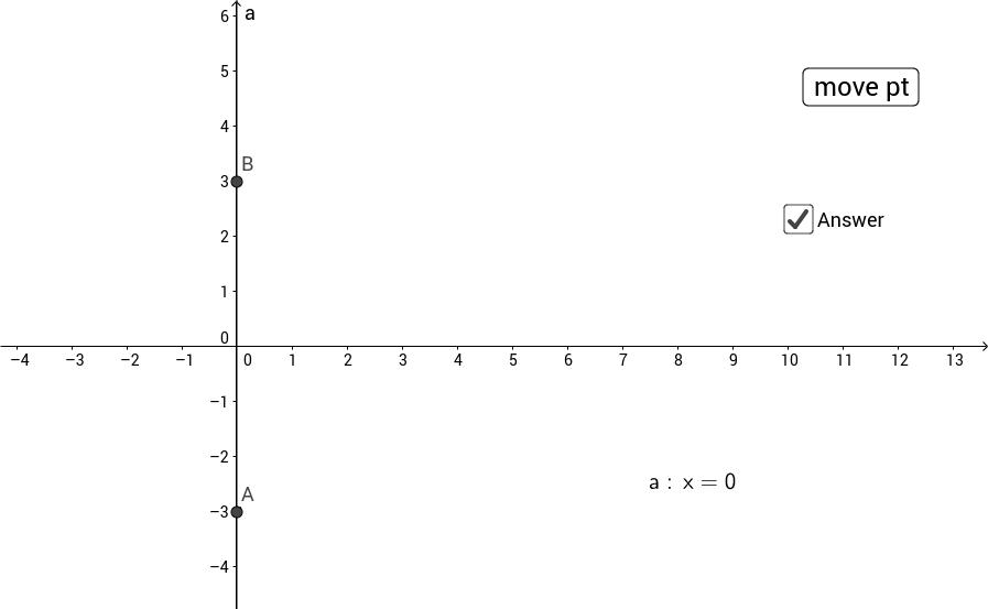 Standard form of a line