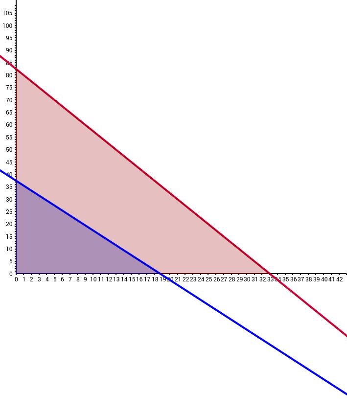 UCSS Math I 1.4.1 Example 4
