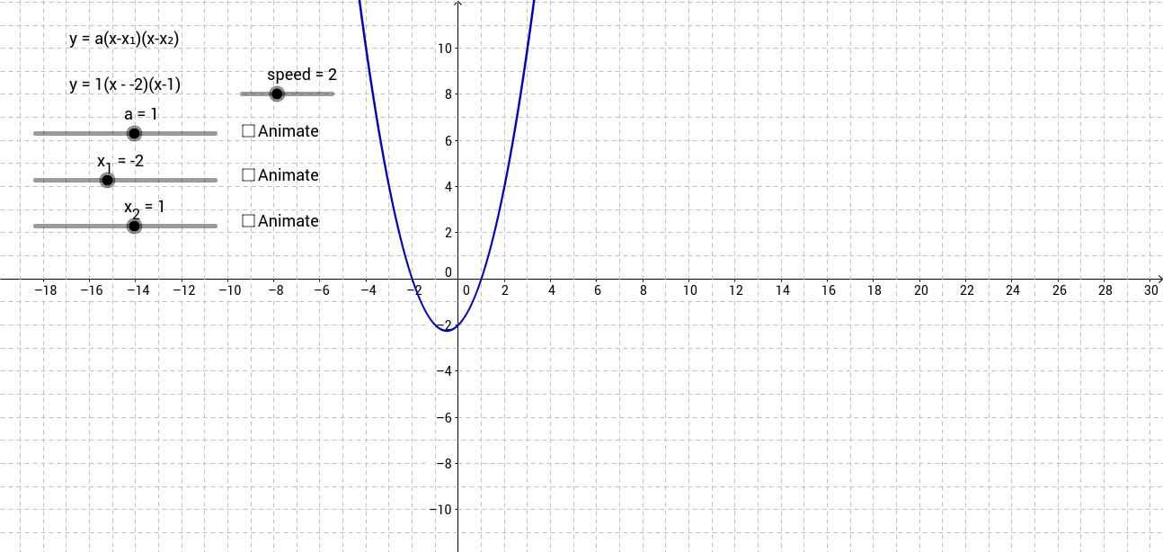 Factored form y=a(x-x_1)(x-x_2)