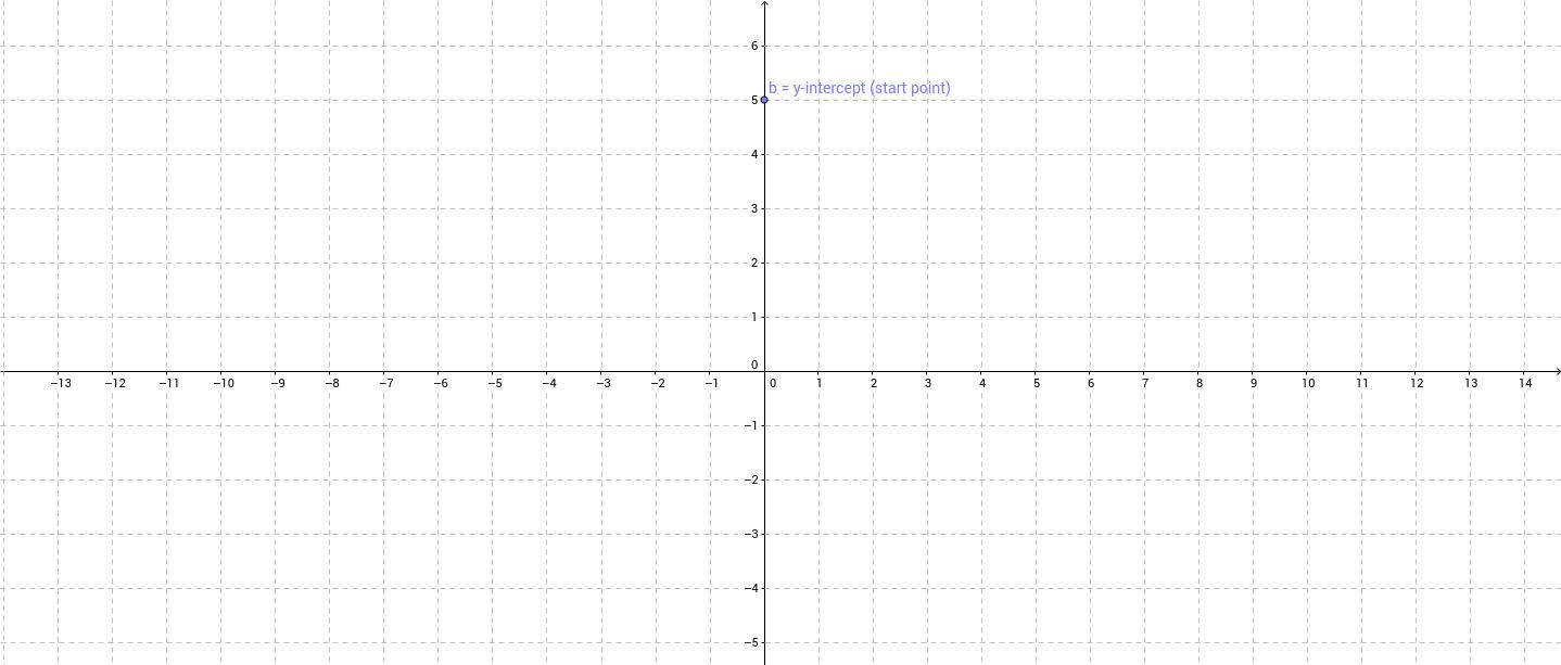 y=-2x+5