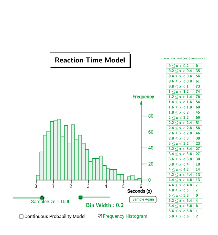 Reaction Time Model
