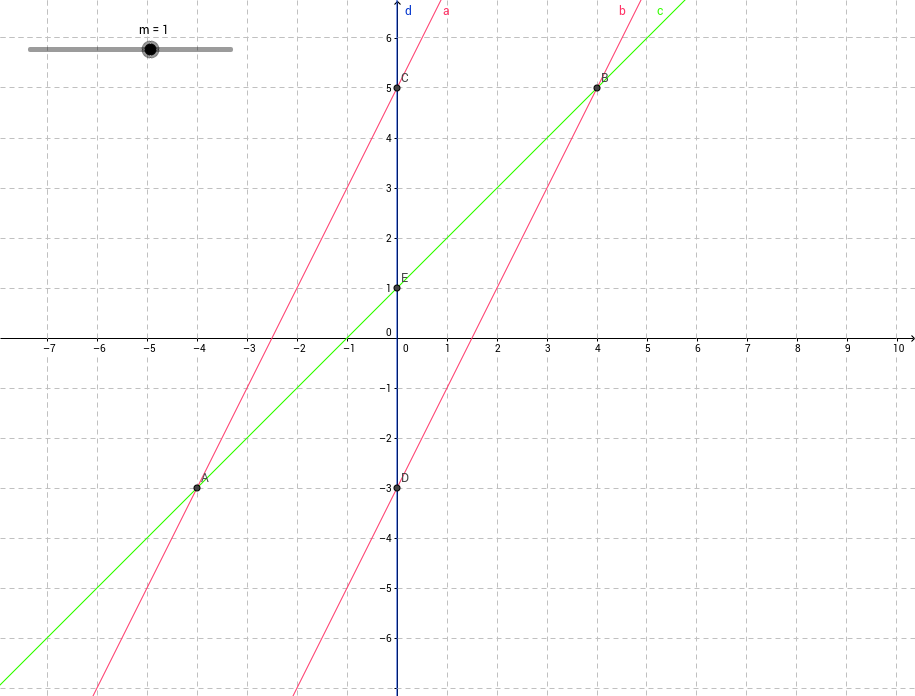 Congruent Triangles on a graph